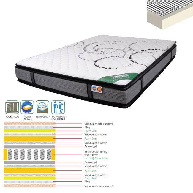 ΣΤΡΩΜΑ 160x200x(29/27) Pocket Spring+Ανώστρ.Foam &Περιμετρικά/Διπλ.Όψης Ε2050,2